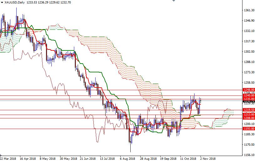 Cập nhật tin tức thị trường vàng hàng ngày cùng FXPRO - Page 15 510
