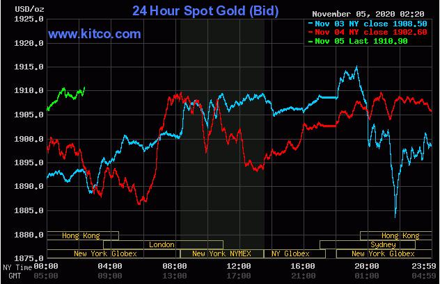 Cập nhậ tin tức thị trường vàng hàng ngày cùng FxPro - Page 2 520