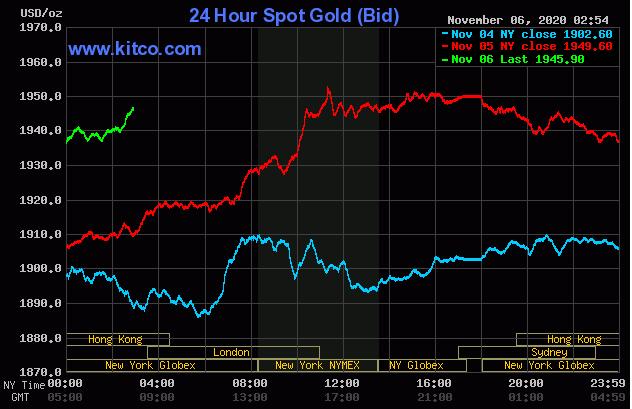 Cập nhậ tin tức thị trường vàng hàng ngày cùng FxPro - Page 2 620