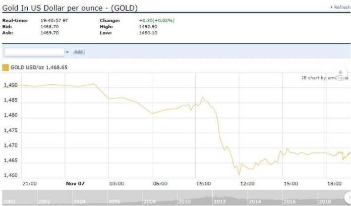 Cập nhật tin tức thị trường vàng hàng ngày cùng FXPRO - Page 31 810