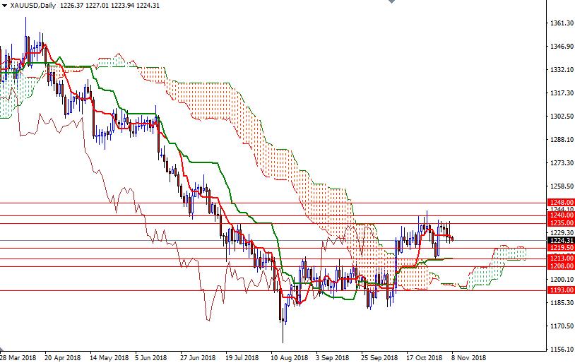 Cập nhật tin tức thị trường vàng hàng ngày cùng FXPRO - Page 15 810