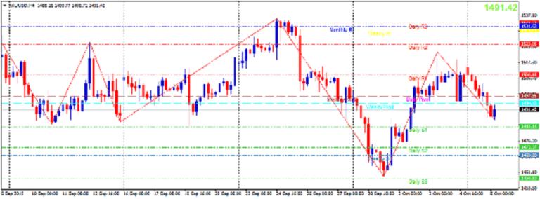 Cập nhật tin tức thị trường vàng hàng ngày cùng FXPRO - Page 29 817
