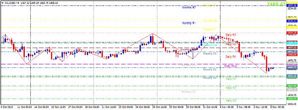 Cập nhật tin tức thị trường vàng hàng ngày cùng FXPRO - Page 31 818