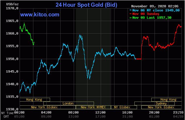 Cập nhậ tin tức thị trường vàng hàng ngày cùng FxPro - Page 3 919