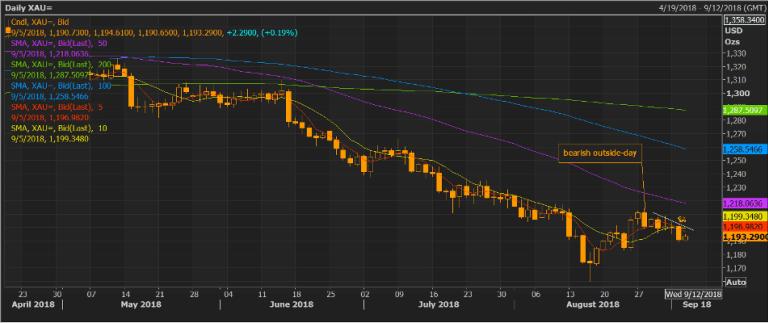Cập nhật tin tức thị trường vàng hàng ngày cùng FXPRO - Page 12 Gold-d10