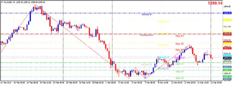 Cập nhật tin tức thị trường vàng hàng ngày cùng FXPRO - Page 20 Vang-110