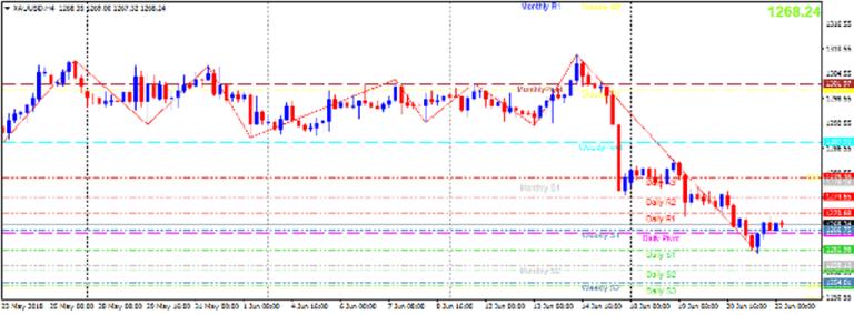 Cập nhật tin tức thị trường vàng hàng ngày cùng FXPRO - Page 9 Vang-210