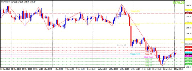 Cập nhật tin tức thị trường vàng hàng ngày cùng FXPRO - Page 9 Vang-211