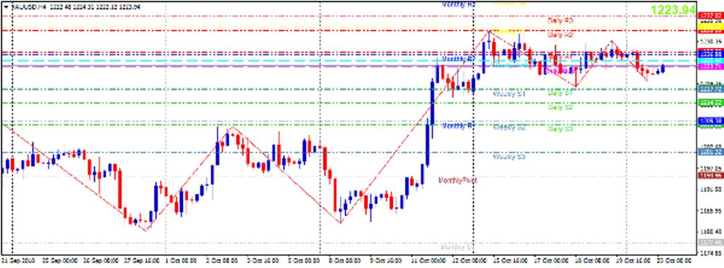 Cập nhật tin tức thị trường vàng hàng ngày cùng FXPRO - Page 14 Vang-212