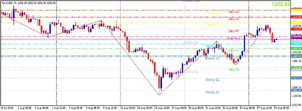 Cập nhật tin tức thị trường vàng hàng ngày cùng FXPRO - Page 12 Vang_210