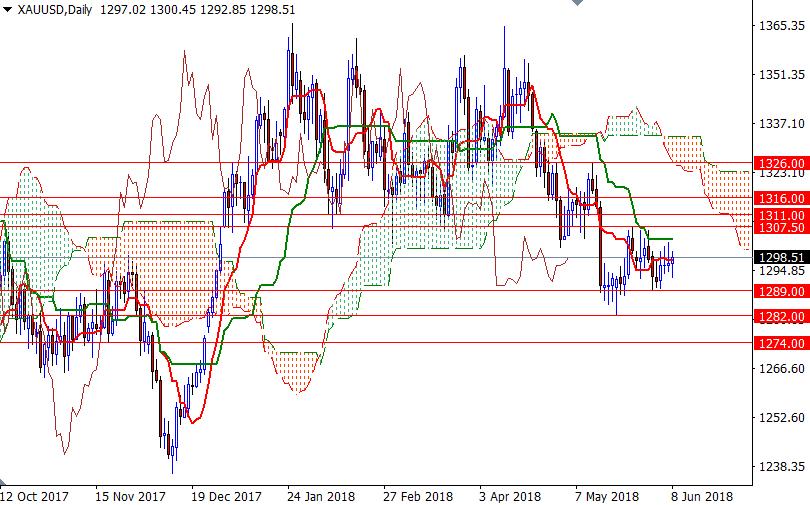 Cập nhật tin tức thị trường vàng hàng ngày cùng FXPRO - Page 9 Xauusd10