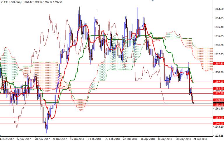 Cập nhật tin tức thị trường vàng hàng ngày cùng FXPRO - Page 9 Xauusd11