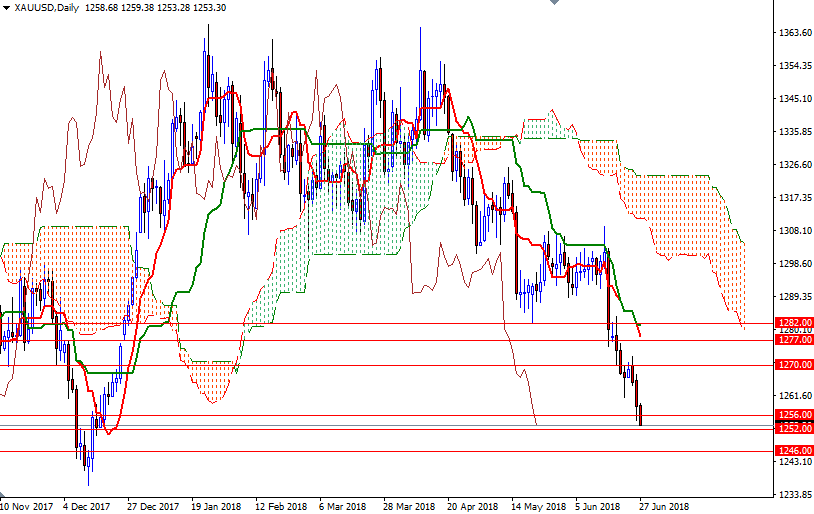 Cập nhật tin tức thị trường vàng hàng ngày cùng FXPRO - Page 9 Xauusd13