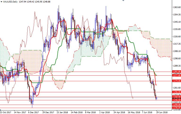 Cập nhật tin tức thị trường vàng hàng ngày cùng FXPRO - Page 9 Xauusd14