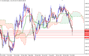 Cập nhật tin tức thị trường vàng hàng ngày cùng FXPRO - Page 12 Xauusd21