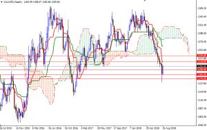 Cập nhật tin tức thị trường vàng hàng ngày cùng FXPRO - Page 12 Xauusd22