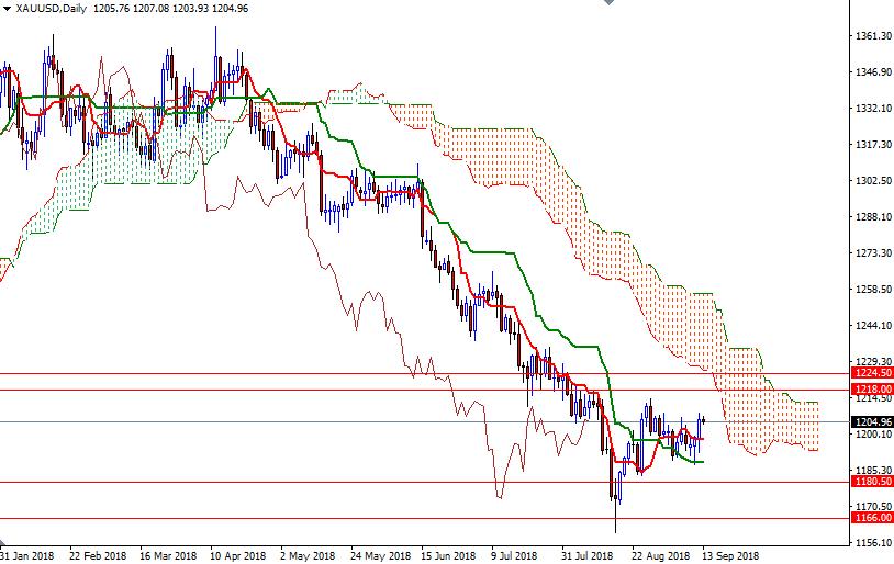 Cập nhật tin tức thị trường vàng hàng ngày cùng FXPRO - Page 13 Xauusd24