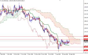 Cập nhật tin tức thị trường vàng hàng ngày cùng FXPRO - Page 13 Xauusd25