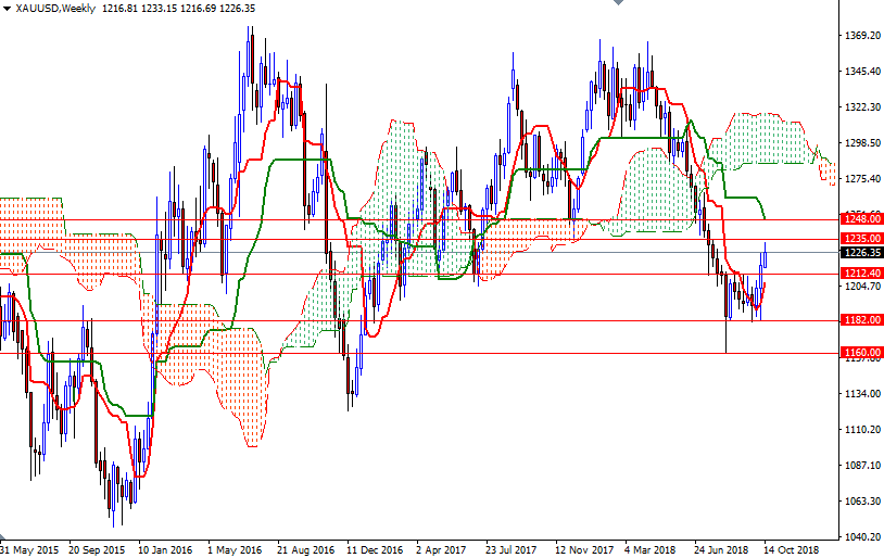 Cập nhật tin tức thị trường vàng hàng ngày cùng FXPRO - Page 14 Xauusd27
