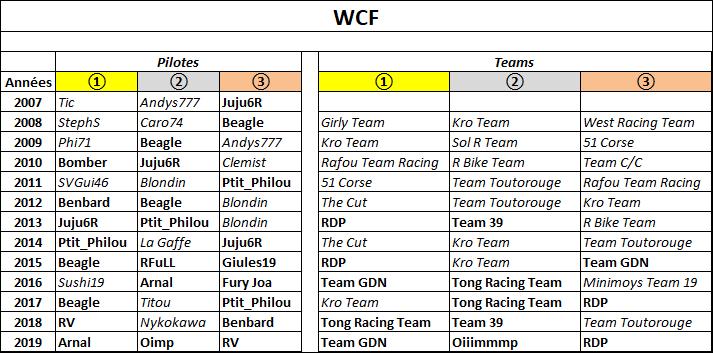 [WCF] Compte rendu saison 2019 - Page 5 Wcf_2095