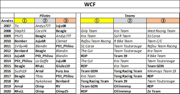 (WCF) Compte rendu saison 2020 - Page 4 Wcf_2129