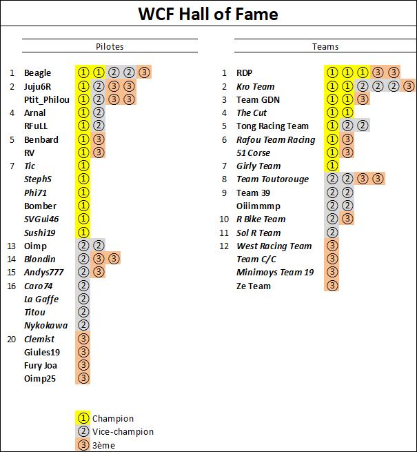 (WCF) Compte rendu saison 2020 - Page 4 Wcf_2130