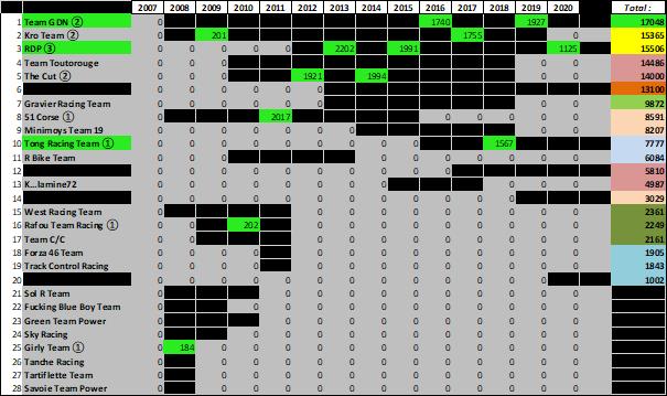 (WCF) Compte rendu saison 2020 - Page 4 Wcf_2134