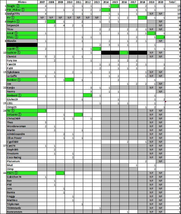 (WCF) Compte rendu saison 2020 - Page 4 Wcf_2137