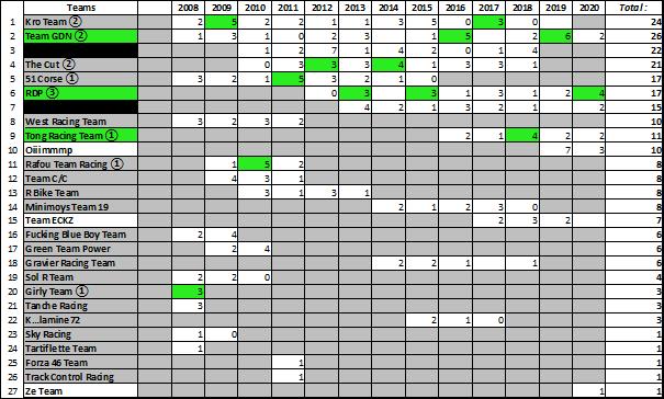 (WCF) Compte rendu saison 2020 - Page 4 Wcf_2138