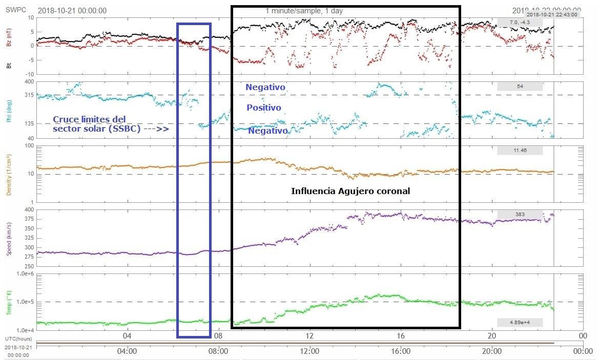 Monitoreo de la Actividad Solar 2018 - Página 7 20181017