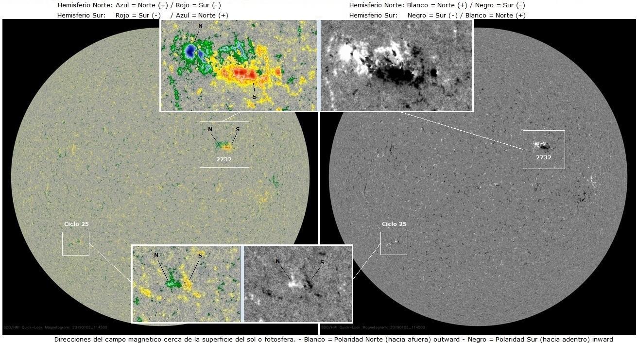 Monitoreo de la Actividad Solar 2019 20190111