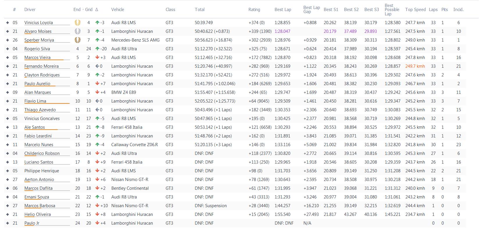 LIGA DELUX CLUB - 4Fun @EEC GT3 - Spielberg Race11