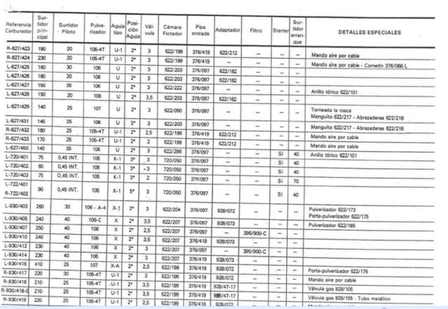 Tabla reglajes carburadores AMAL Reglaj13