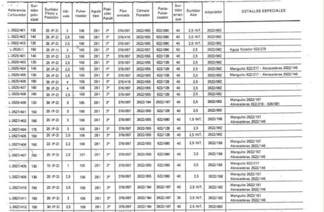Tabla reglajes carburadores AMAL Reglaj15