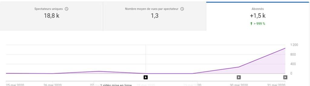 [Ufotinik] De 10 à 1000 abonnés par JOUR !! - Page 2 Stat_y10