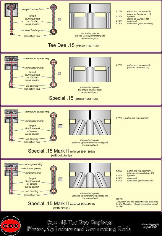 Cylinder Porting Cox_td10