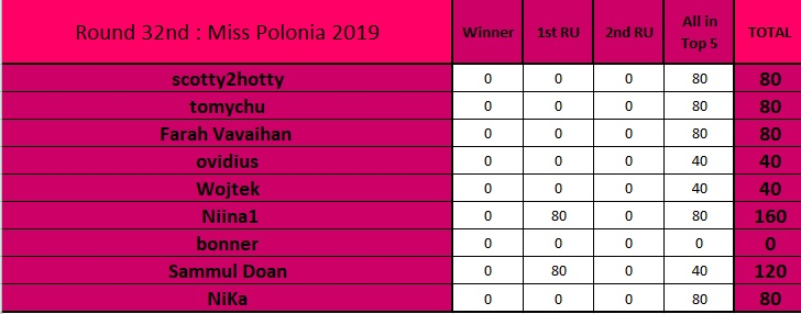 Round 32nd : Miss Polonia 2019 Untitl14