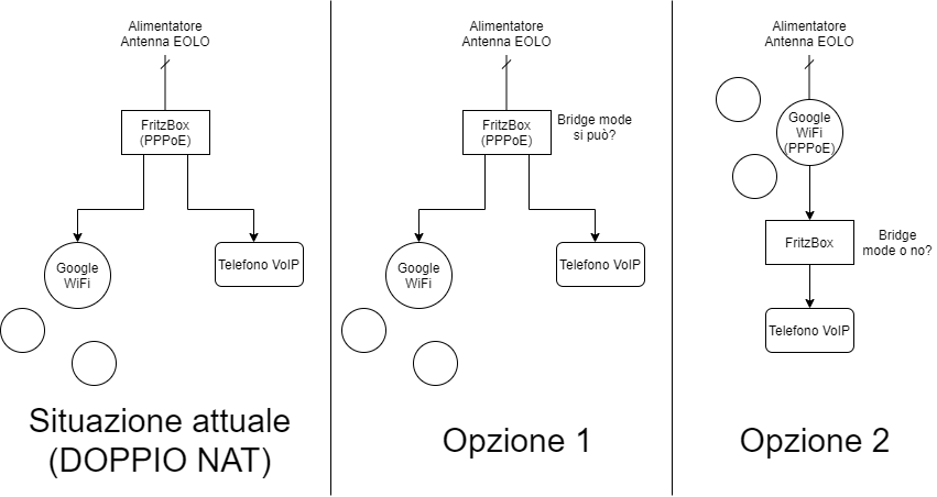 Fritzbox 7430 (Eolo) e Google Wifi, come evitare doppio NAT. Untitl10