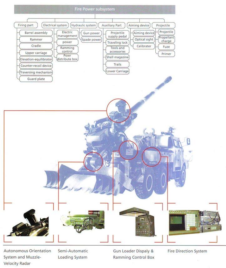 systèmes d'artilleries autotractés et autopropulsés - Page 3 Sh-1-110