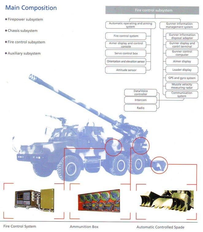 systèmes d'artilleries autotractés et autopropulsés - Page 3 Sh-1-210