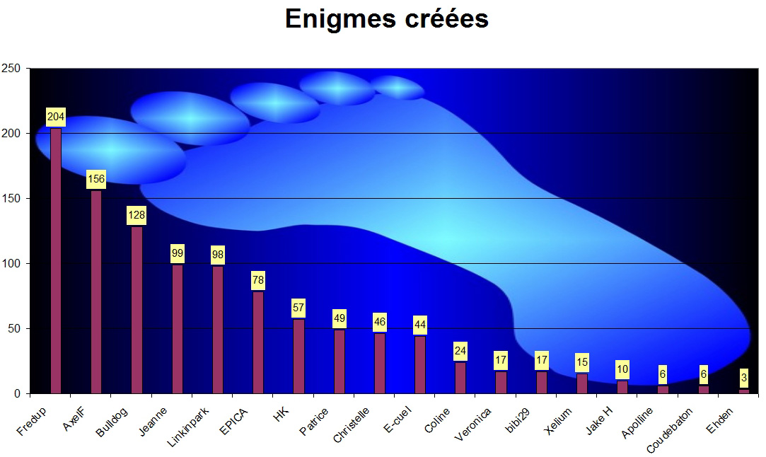QUAI DES ORFEVRES (Tableau des Enigmographes Distingués) - Page 15 22091210