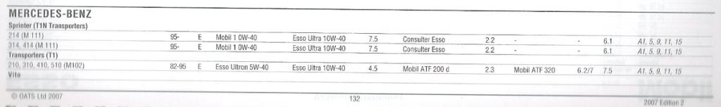 [INFO] huiles et agents moteurs/boites/ponts quantités et prescriptions (utilitaires) Huilev10