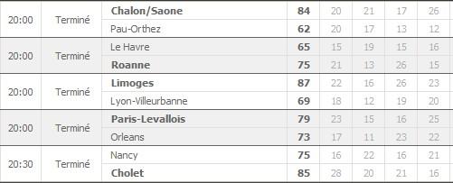 Pronostics 14ème journée Pro A : Le Mans Poitiers - Limoges Villeurbanne - Nancy Cholet... Rasult10