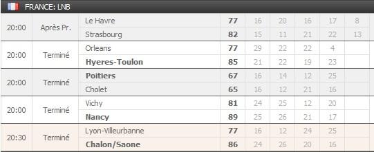 Pronostics 15ème journée Pro A : Roanne Le Mans - Gravelines Limoges - Pau Orthez Paris Levallois... Rasult12