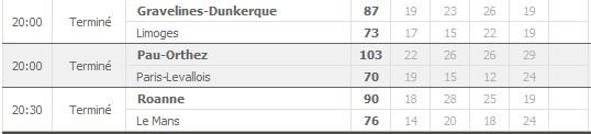 Pronostics 15ème journée Pro A : Roanne Le Mans - Gravelines Limoges - Pau Orthez Paris Levallois... Rasult13