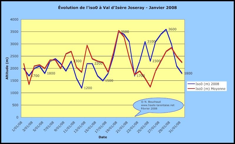 Bilans climatiques 2008 2008ja10