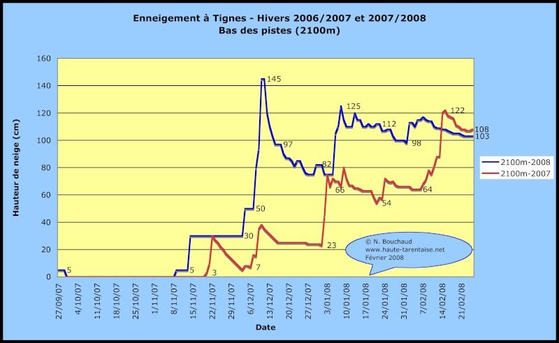 Historique de l'enneigement en Haute-Tarentaise Neiget10