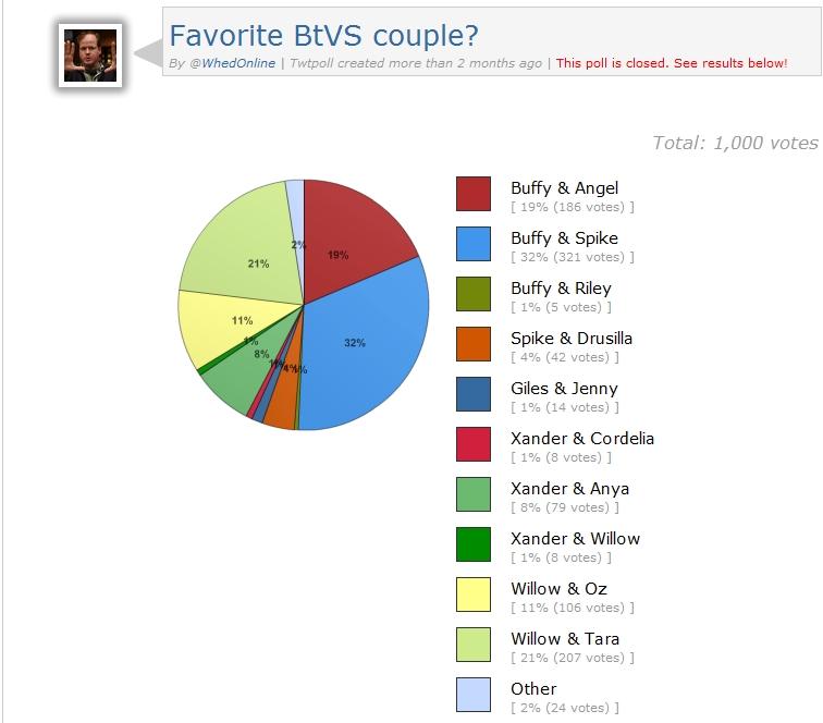 Couple préféré de BTVS - TwtPoll 10-08-10