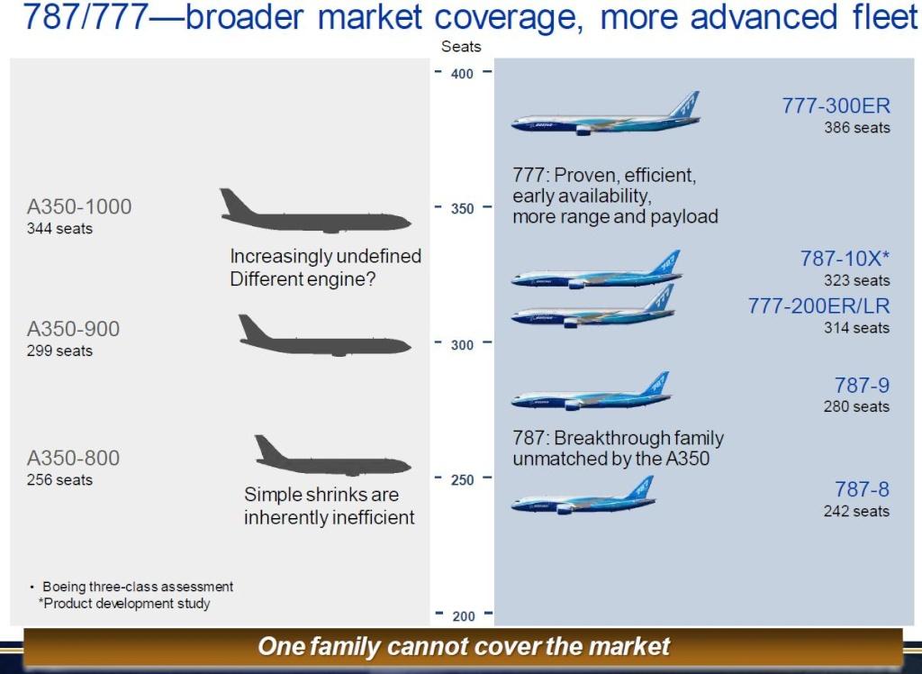 A350 / 787 /  777 comparaison 777-7810