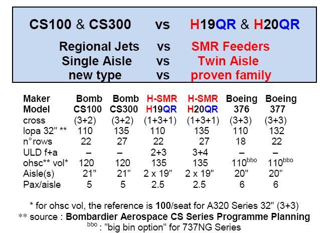 A320 et B737 bi couloir ? - Page 3 Cserie10